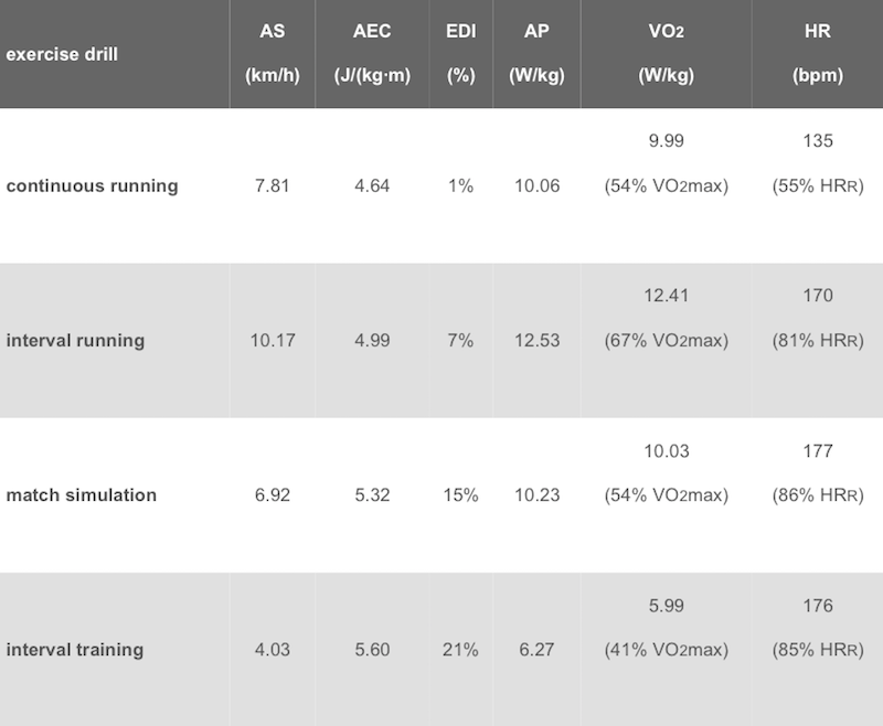 gpexe HR monitoring comparison table