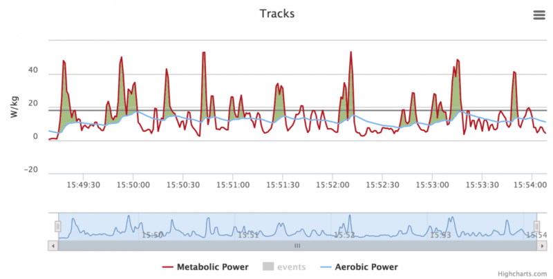 time-course-metabolic-power-and-oxigen-consumtion-with-vo2max-athlete-gpexe_0