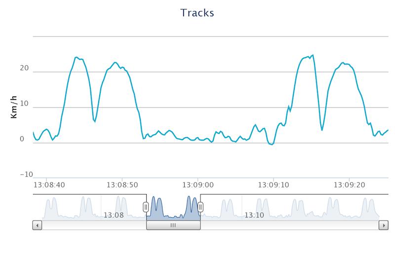 comparison track
