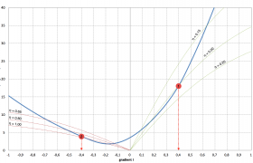 energy-cost-as-a-function-of-the-gradient-gpexe