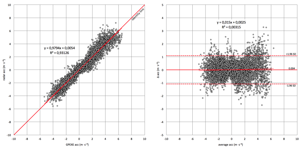 Assessing accuracy reliability gpexe pearsons-correlation-left-panel-and-bland-altman-plot-right-panel-of-all-acceleration-data-gpexe_0
