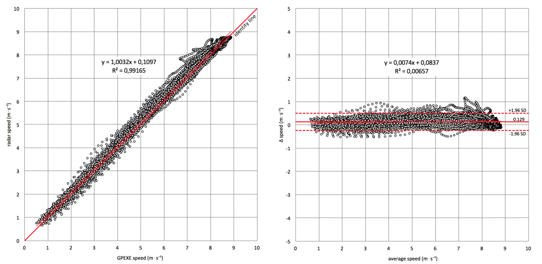 Assessing accuracy reliability gpexe pearsons-correlation-left-panel-and-bland-altman-plot-right-panel-of-all-speed-data-gpexe