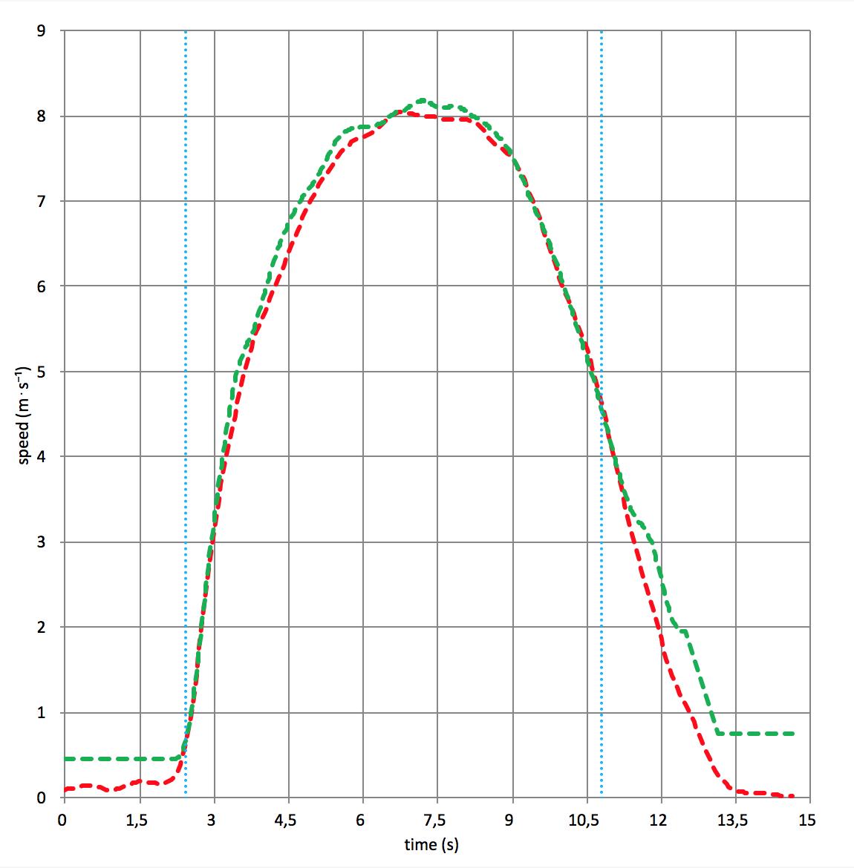 root-mean-square-deviation-algorithm-gpexe-vs-radar-synchronization-method