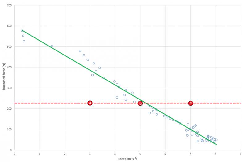 mechanical analysis individual-force-velocity-profile-acceleration-threshold