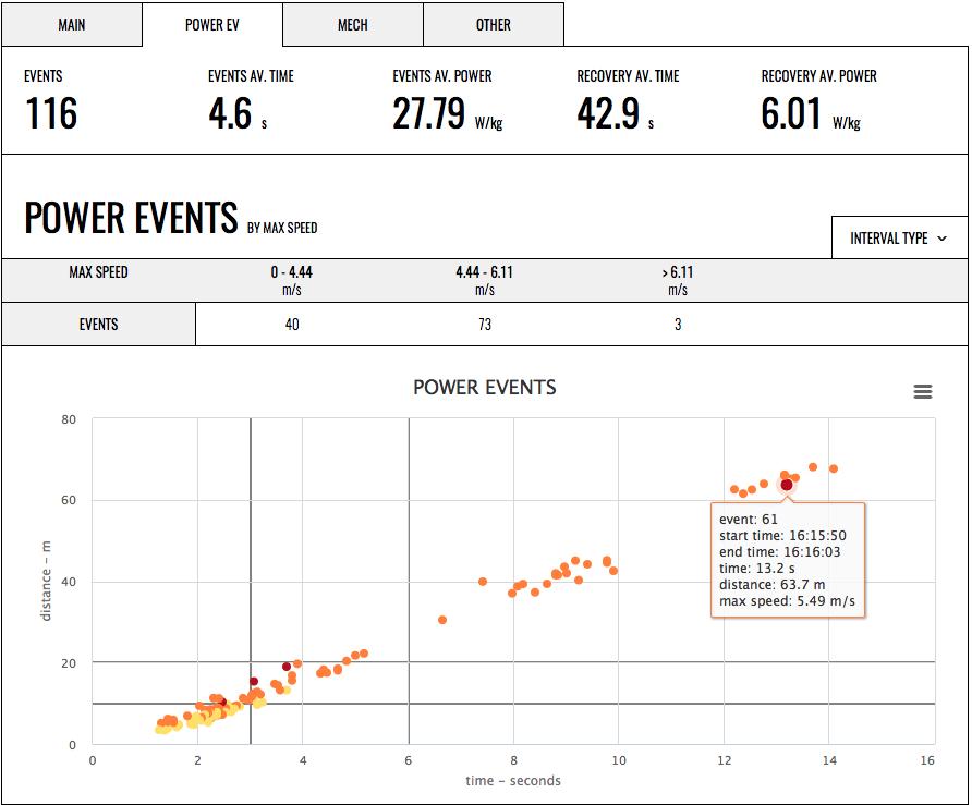 GPEXE Web App Power Events