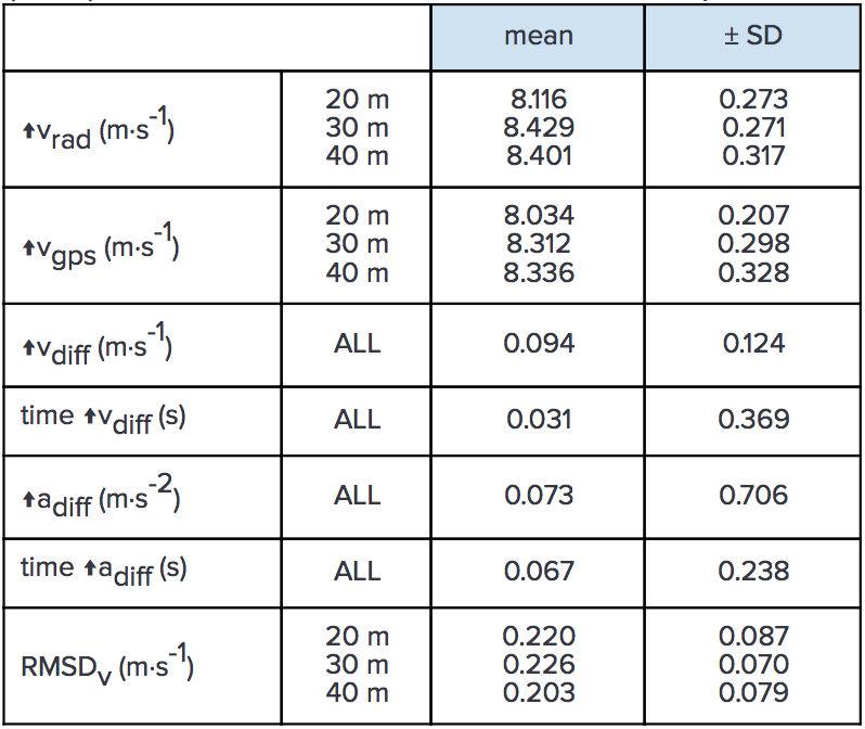 table-1-data-comparison-between-gpexe-and-radar