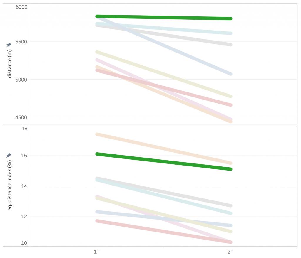 inter football performance analyisis