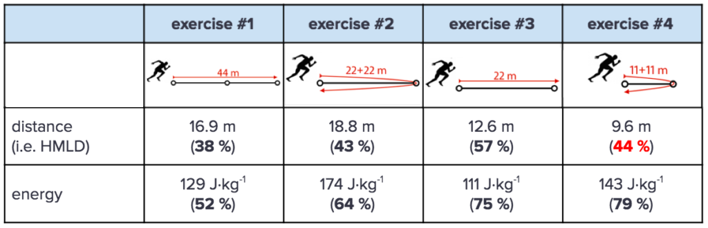 High metabolic load distance