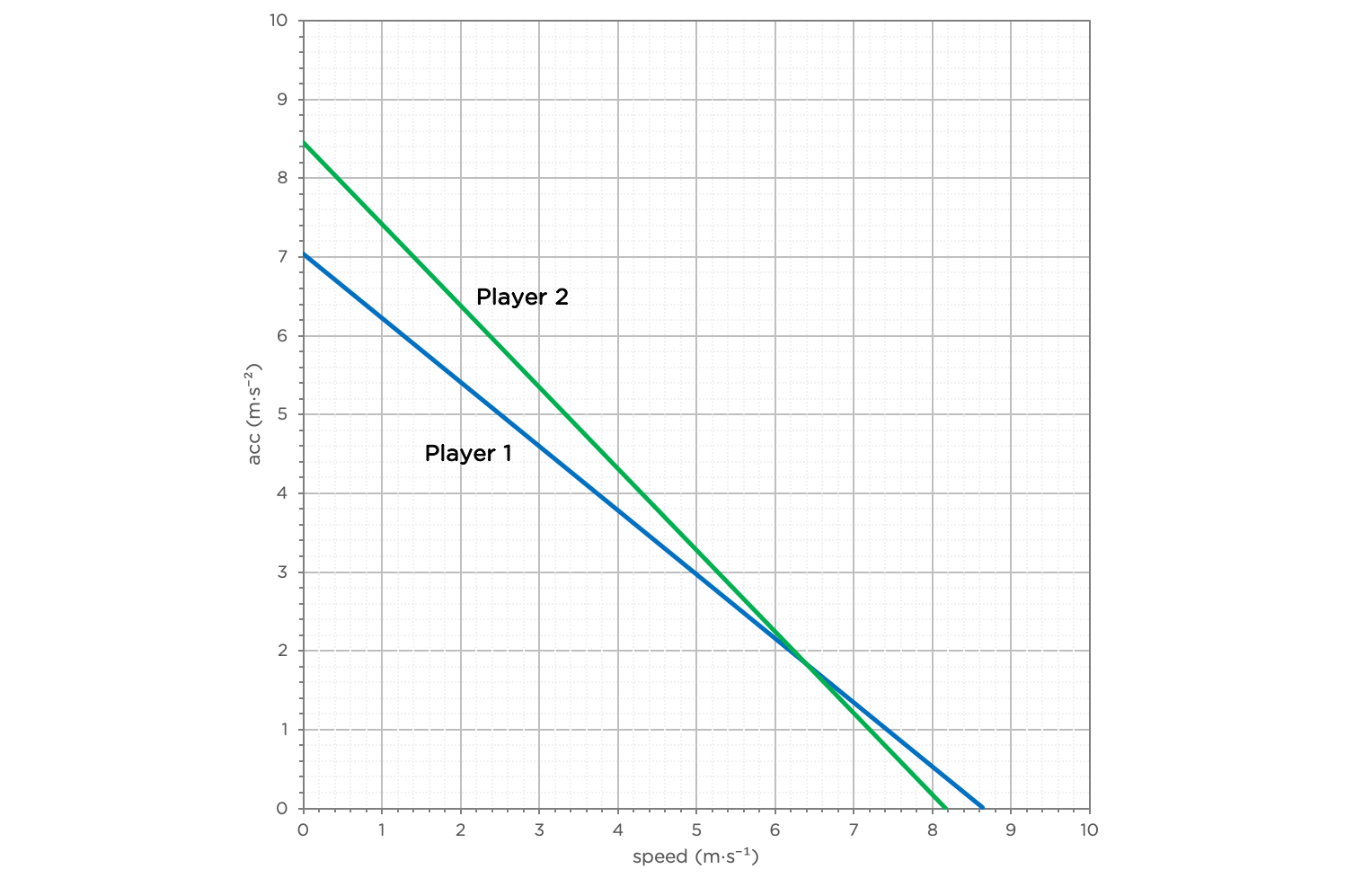 training performance sprint ability graph