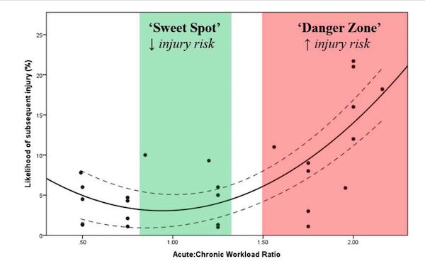 sweet spot vs danger zone: injury risk