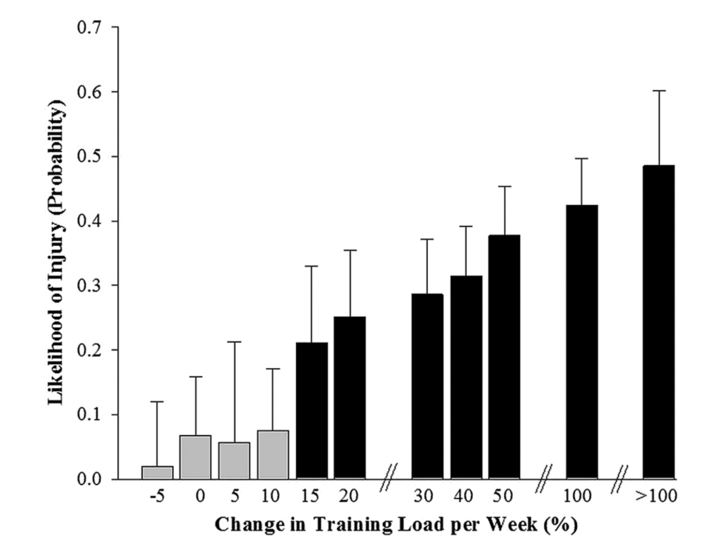 Fig. 4 Different weekly workload increments and related likelihood of injury